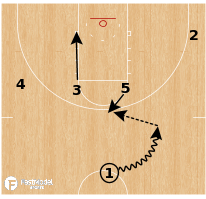 Basketball Play - Utah State Aggies - Double Rip Stagger