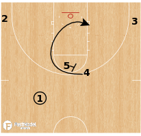Basketball Play - Buffalo Bulls - Stack PNR DHO