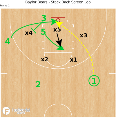 Basketball Play - Baylor Bears - Stack Back Screen Lob