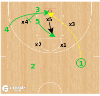 Basketball Play - Baylor Bears - Stack Back Screen Lob