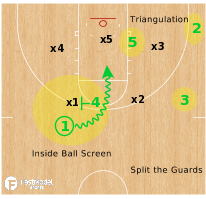 Basketball Play - Baylor Bears - Inside Ball Screen