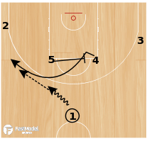 Basketball Play - HORNS BRAVO
