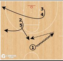 Basketball Play - Mid Major Madness Playbook