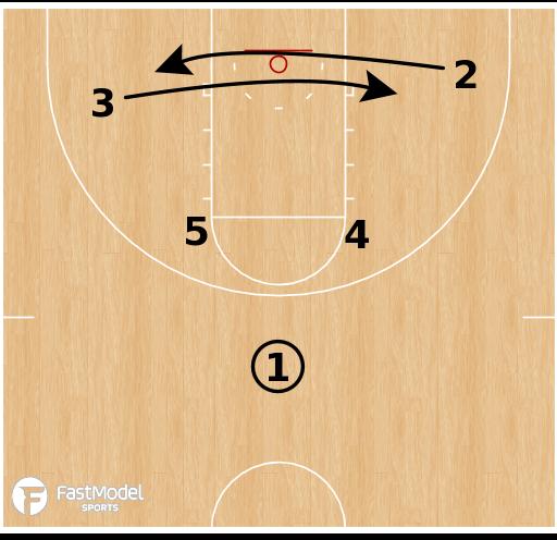 Basketball Play - Utah State Aggies - Cross Post ATO