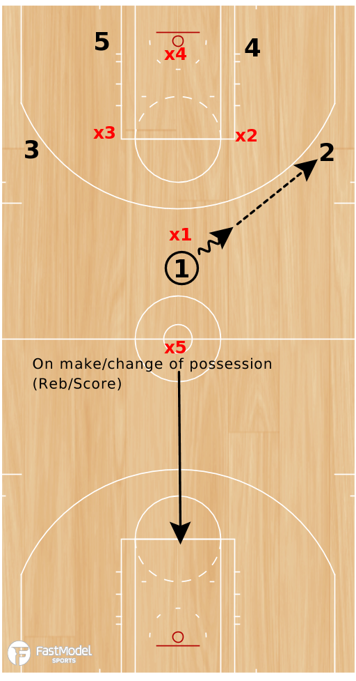 Basketball Play - Drill of the Day 07-14-2011: Rockets Transition