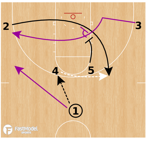Basketball Play - LSU Tigers - Pin Down to Post Iso Horns
