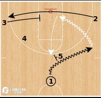 Basketball Play - Yale Bulldogs - High Ball Screen Clear