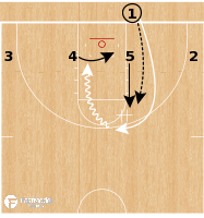 Basketball Play - Yale Bulldogs - 4 Low Duck in to Handoff BLOB
