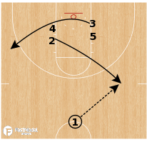 Basketball Play - Minnesota Golden Gophers - Stack Cross Triple