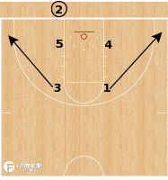 Basketball Play - Vermont Catamounts - Box Handoff BLOB