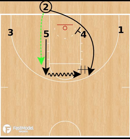 Basketball Play - Vermont Catamounts - Box Handoff BLOB
