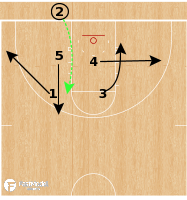 Basketball Play - Bradley Braves - Handoff Stagger Away