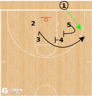 Basketball Play - Minnesota Golden Gophers - Box Double BLOB