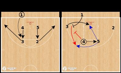 Basketball Play - Kansas Jayhawks - Back Screen to Down Screen Box BLOB