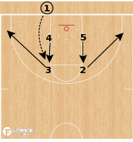 Basketball Play - Kansas Jayhawks - Back Screen to Down Screen Box BLOB