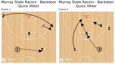 Basketball Play - Murray State Racers - Backdoor Quick Hitter