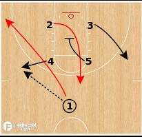 Basketball Play - Kansas Jayhawks - High Low ATO