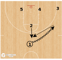 Basketball Play - Florida State Seminoles - Pop Runner Iso