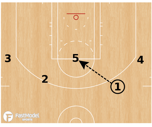 Basketball Play - Bradley Braves - Early Offense Loop DHO