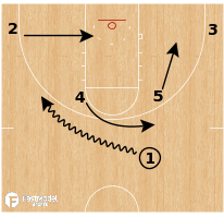 Basketball Play - Wofford Terriers - Horns Blur Cross