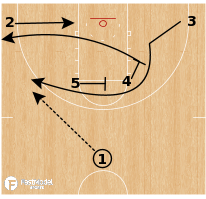 Basketball Play - Florida State Seminoles - Horns Iverson Lob