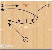 Basketball Play - Florida State Seminoles - Horns Iverson Lob