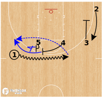 Basketball Play - Seton Hall Pirates - Double High Flare