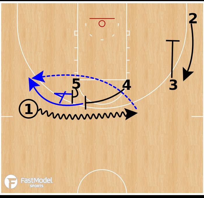 Basketball Play - Seton Hall Pirates - Double High Flare