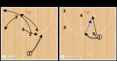 Basketball Play - Gonzaga Bulldogs - Stack 5