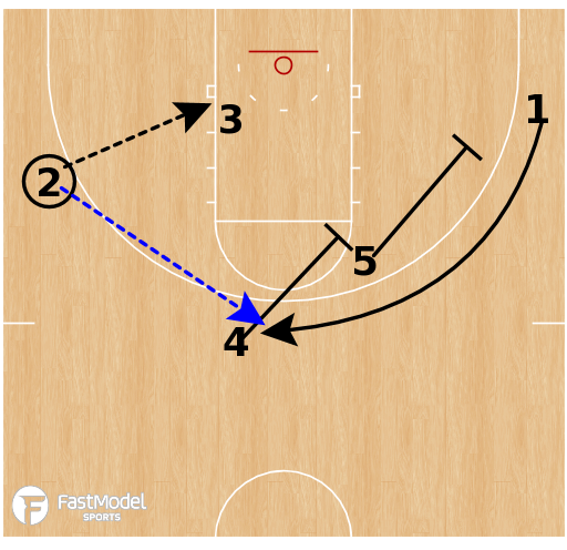 Basketball Play - Marquette Golden Eagles - Back Stagger