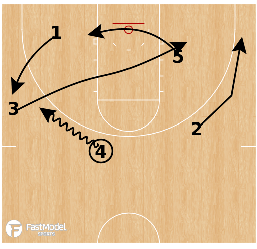 Basketball Play - Murray State Racers - Side PNR Post
