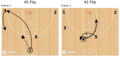 Basketball Play - 45 Flip