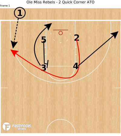 Basketball Play - Ole Miss Rebels - 2 Quick Corner ATO