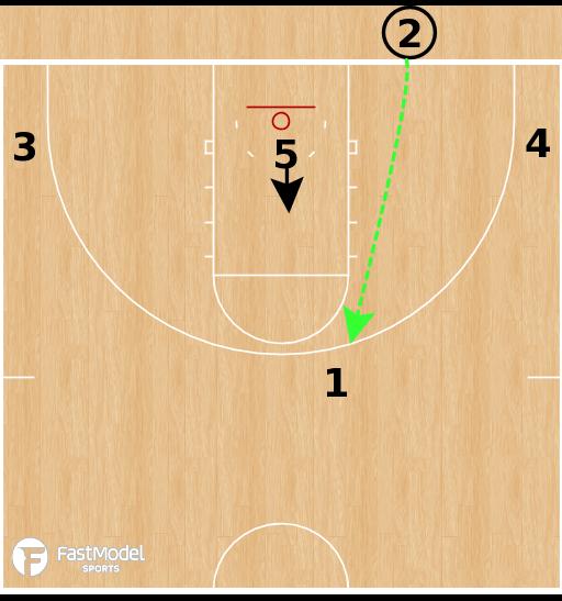 Basketball Play - Liberty Flames - 31 Misdirection BLOB