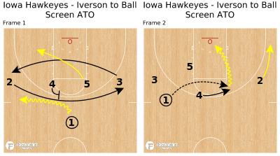 Basketball Play - Iowa Hawkeyes - Iverson to Ball Screen ATO