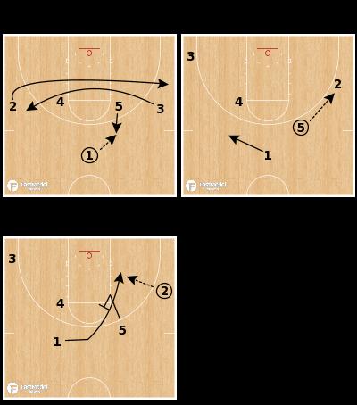 Basketball Play - Texas Tech Red Raiders - Loop Under Bump