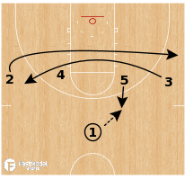 Basketball Play - Texas Tech Red Raiders - Loop Under Bump