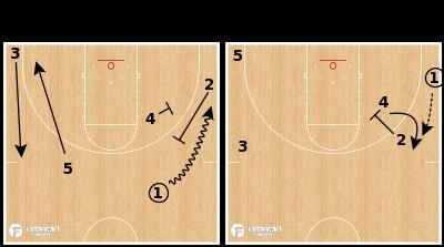 Basketball Play - Northern Kentucky Norse - Pistol Flare