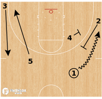 Basketball Play - Northern Kentucky Norse - Pistol Flare