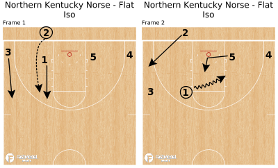 Basketball Play - Northern Kentucky Norse - Flat Iso