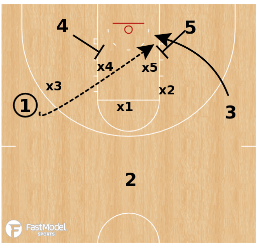 Basketball Play - Tennessee Volunteers  - Zone Lob
