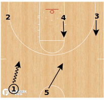 Basketball Play - Oklahoma Sooners - Blur Screen Back Screen