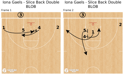 Basketball Play - Iona Gaels - Slice Back Double BLOB