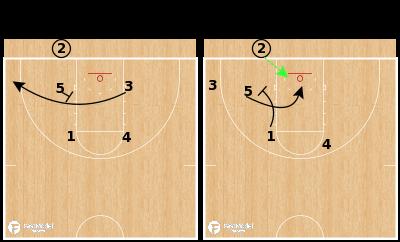 Basketball Play - Iona Gaels - Slice Back Lob BLOB