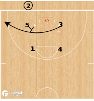 Basketball Play - Iona Gaels - Slice Back Lob BLOB