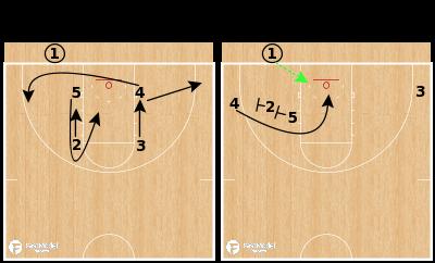 Basketball Play - North Carolina Tar Heels - Box Loop Back BLOB