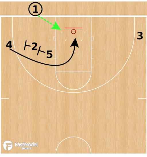 Basketball Play - North Carolina Tar Heels - Box Loop Back BLOB