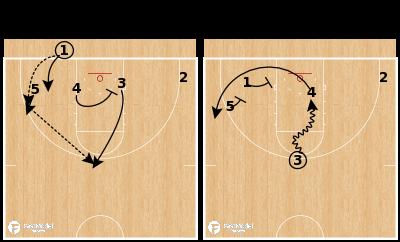 Basketball Play - Gardner-Webb - Stagger Clear BLOB