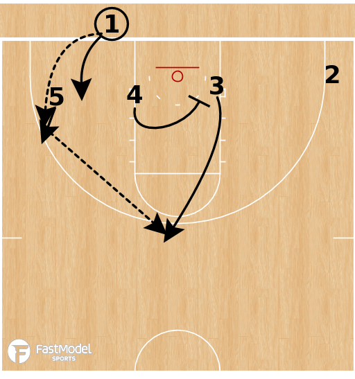 Basketball Play - Gardner-Webb - Stagger Clear BLOB