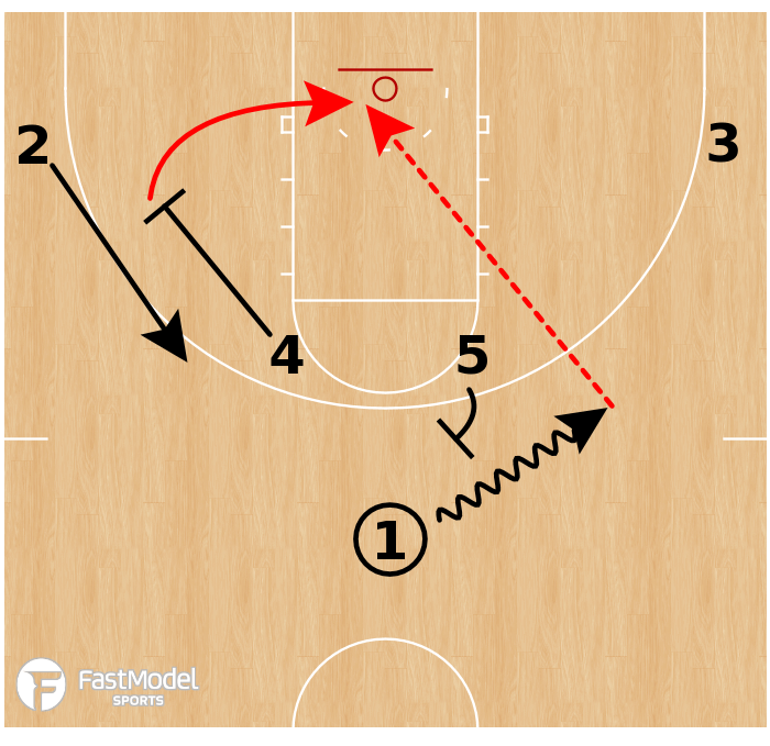 Basketball Play - Ohio State Buckeyes - Horns Pin Down Lob